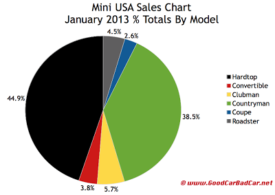 Mini USa January 2013 breakdown