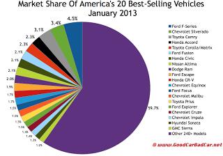 USA best-selling vehicles market share chart January 2013