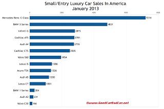 January 2013 U.S. small luxury car sales chart
