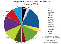 U.S. Luxury auto brand market share chart January 2013