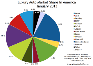 U.S. January 2013 luxury auto brand market share chart