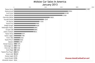 U.S. January 2013 midsize car sales chart