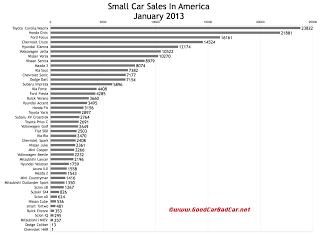 U.S. Small car sales chart January 2013