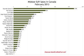 Canada February 2013 midsize SUV sales chart