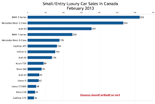 Canada February 2013 small luxury car sales chart