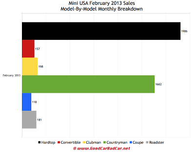 Mini USA sales by model February 2013