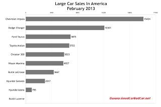U.S. large car sales chart February 2013