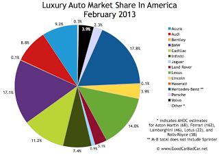 U.S. luxury auto brand market share chart February 2013