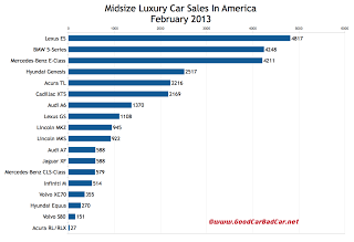 U.S. February 2013 midsize luxury car sales chart