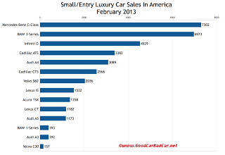 U.S. small luxury car sales chart February 2013