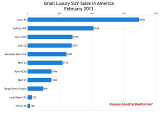 U.S. small luxury SUV sales chart February 2013
