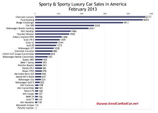 February 2013 U.S. sports car sales chart