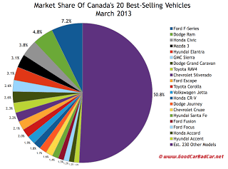 Canada best selling autos market share chart March 2013