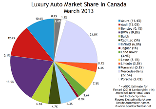 Canada March 2013 luxury auto brand market share chart