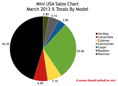 March 2013 U.S. Mini car sales market share chart