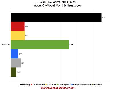 U.S. March 2013 Mini USA car sales chart