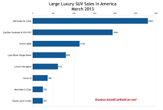 USA March 2013 large luxury SUV sales chart