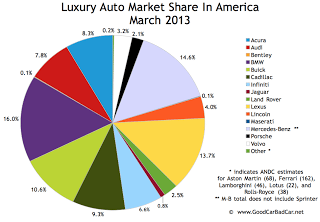 U.S. luxury auto brand market share chart March 2013