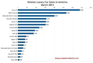USA March 2013 midsize luxury car sales chart