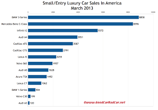 March 2013 USA small luxury car sales chart