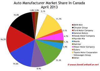 Canada April 2013 auto brand market share chart