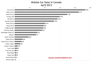 Canada midsize car sales chart April 2013