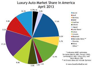 USA luxury auto brand market share chart April 2013