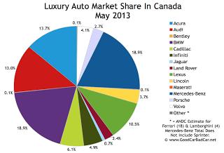 Canada luxury auto brand market share chart May 2013