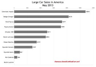 USA large car sales chart May 2013