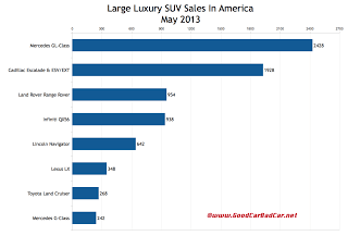 USA large luxury suv sales chart May 2013