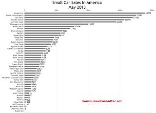 USA may 2013 small car sales chart