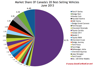 Canada best-selling vehicles market share chart June 2013