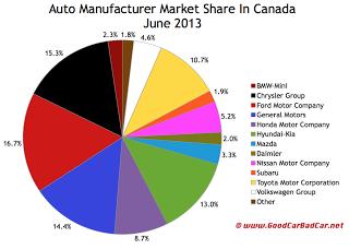 Canada auto brand market share chart June 2013