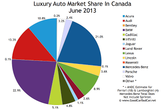 Canada luxury auto brand market share chart June 2013