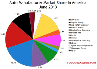 USA June 2013 auto sales market share chart