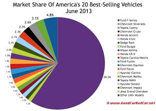 USA best-selling vehicles market share chart June 2013