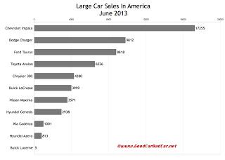 USA large car sales chart July 2013