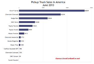 USA pickup truck sales chart June 2013