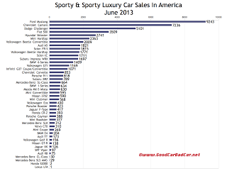 USA sports car sales chart June 2013