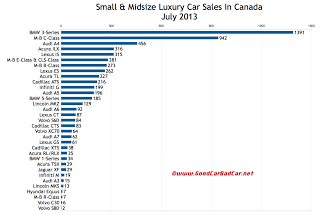 Canada luxury car sales chart July 2013