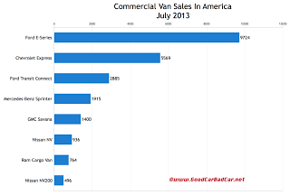 USA commercial van sales chart July 2013