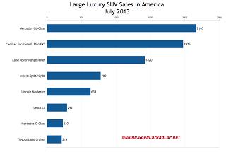 USA large luxury SUV sales chart July 2013