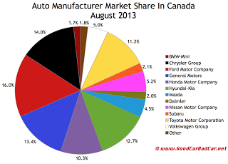 Canada auto brand market share chart August 2013