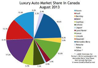 Canada luxury auto brand market share chart August 2013