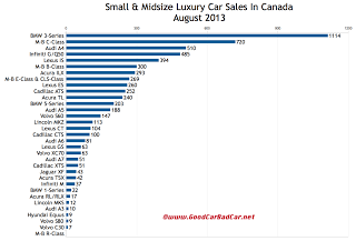 Canada luxury car sales chart August 2013