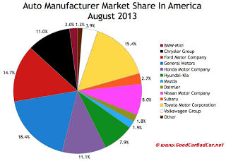 USA auto sales market share chart August 2013