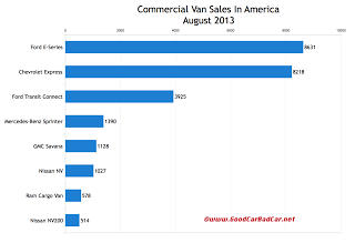 USA commercial van sales chart August 2013