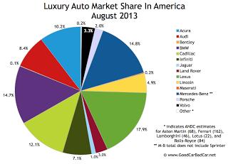 USA luxury auto brand market share chart August 2013