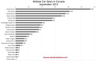 Canada midsize car sales chart September 2013