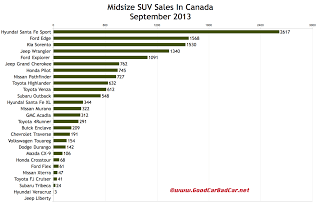 Canada midsize SUV sales chart September 2013